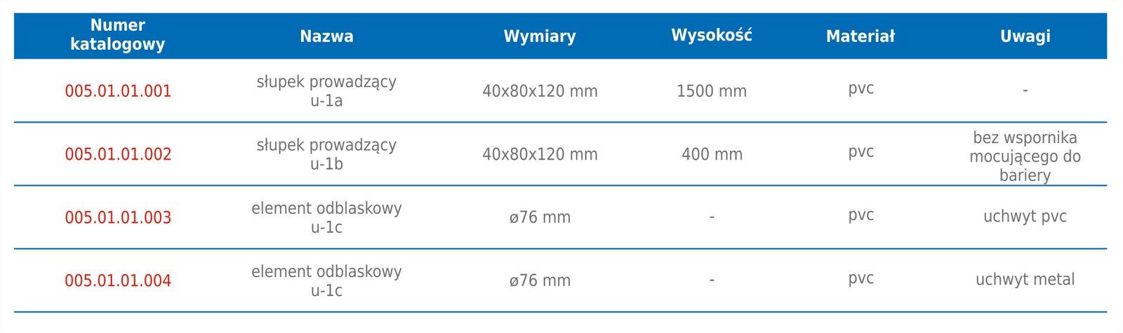 slupek-prowadzacy-u1a-tabela