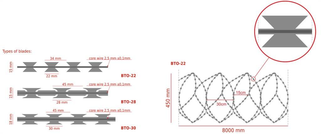 concertina-450-razor-wire