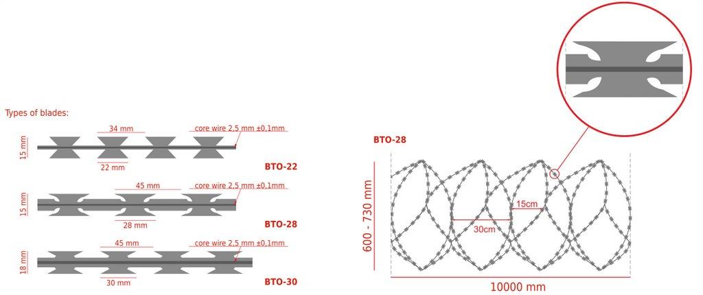 concertina-730-razor-wire