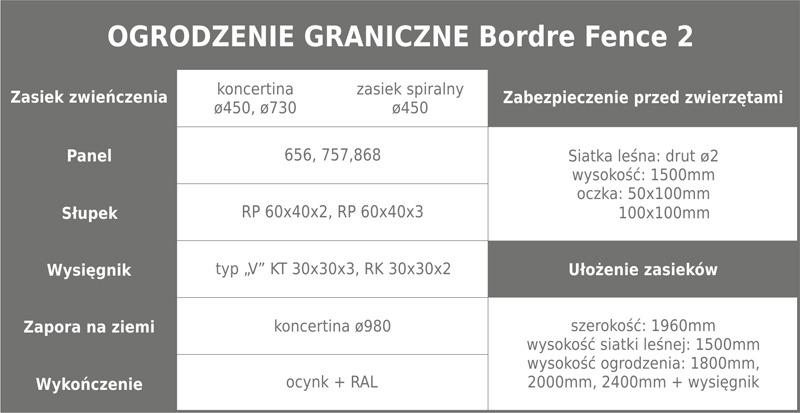 Ogrodzenie graniczne 2 tabela m