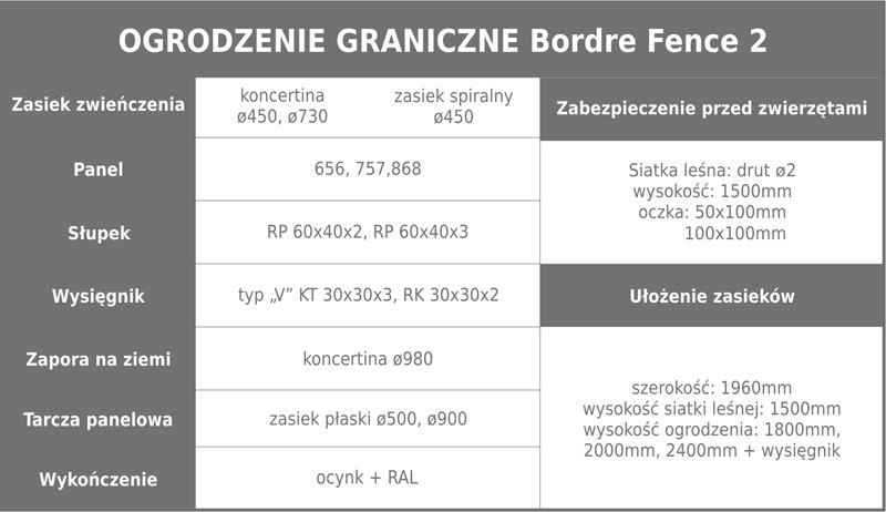 Ogrodzenie graniczne 2a tabela m