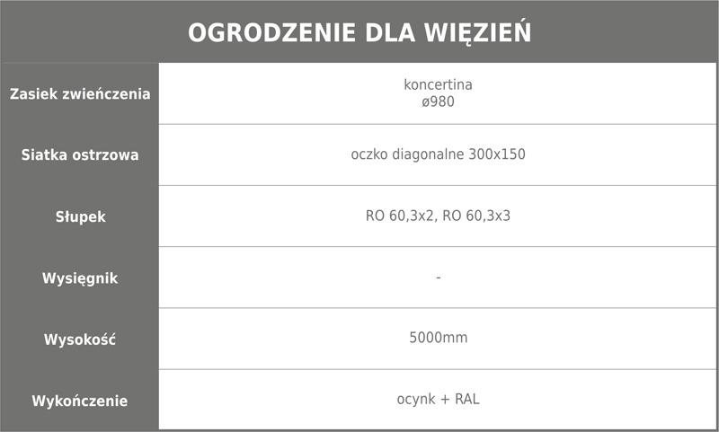 Ogrodzenie wiezienne 1 tabela m