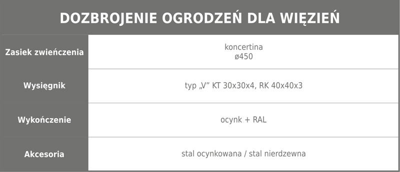 Ogrodzenie wiezienne 2 tabela m