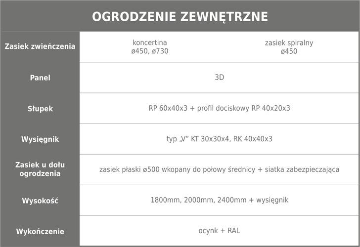 Ogrodzenie zewnętrzne tabela m