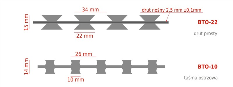 ostrza drut prosty